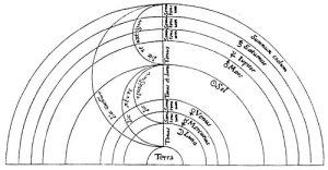Los antiguos se obstinaron en encontrar relaciones armónicas entre las órbitas de los planetas. Era la única forma de confirmar la autoría divina del cosmos.