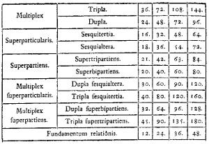 Proporciones en el Tractatus de musica de Johannes de Muris, matemático y astrónomo (ca.1320).