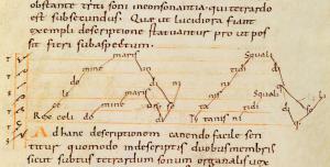 Descripción del organum en el tratado Musica enchiriadis (s.IX).
