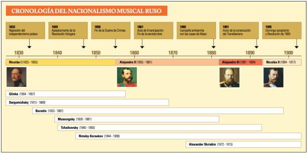 cronologia_rusa