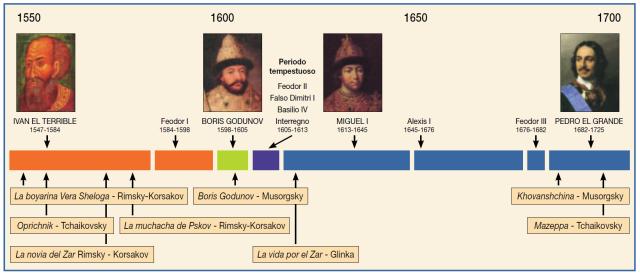 Eventos de la historia rusa descritos en la ópera.