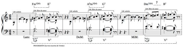 Reducción armónica de los cc. 1-11 del preludio de Tristán e Isolda