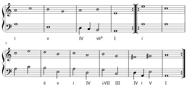 Esquema de la armonización de La Monica de Melchior Neusidler.