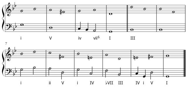 Esquema de la armonización de La Monica de William Byrd.