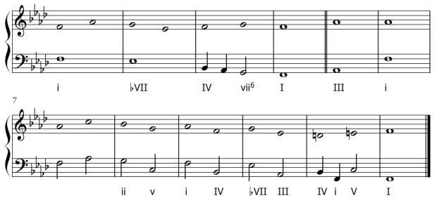 Esquema de la armonización de La Monica de John Dowland.