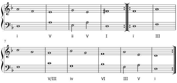 Esquema de la armonización de La Monica de Biagio Marini.