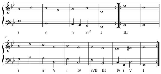 Esquema de la armonización de La Monica incluida en el manuscrito de Susanne van Soldt.
