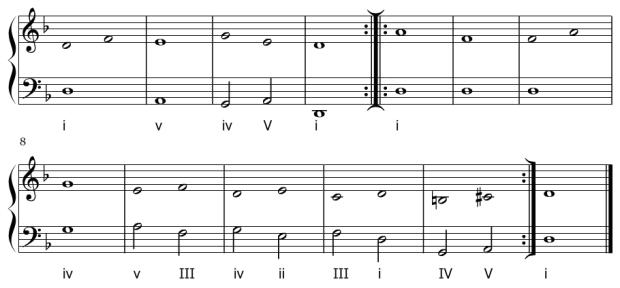 Esquema de la armonización de La Monica de Girolamo Francesco Turini (primeros A y B).