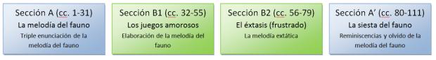 Debussy_Fauno_Estructura