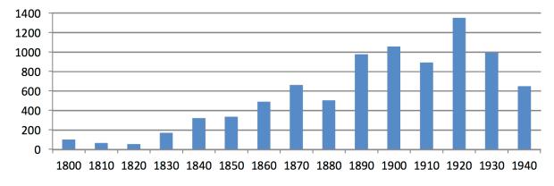 Ediciones impresas de El clave bien temperado de Bach desde 1800 hasta 1950 [Yo Tomita, 2012].