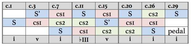 Estructura de la Fuga en Do menor BWV 847 de J. S. Bach