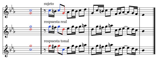 Sujeto y Respuesta en la Fuga en Do menor BWV 847 de J. S. Bach