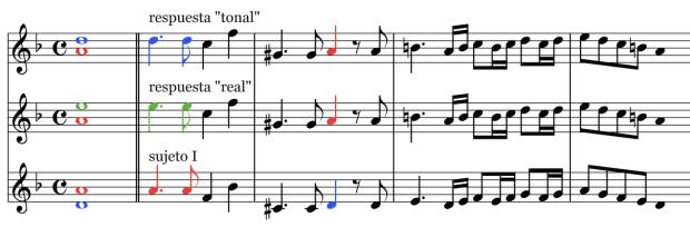 Sujeto y Respuesta (o Dux y Comes) del Kyrie del Requiem de Mozart