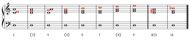 El fundamento del bajo continuo consiste en indicar mediante cifras los intervalos con respecto al bajo que se apartan de la tríada en estado fundamental.