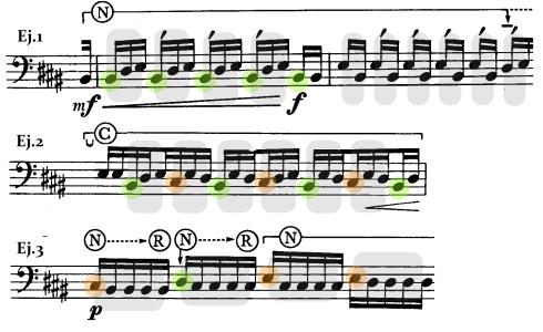 """La agrupación de las alturas induce diversas métricas en distintos momentos del estudio: """"Pulsos"""" de dos, tres, cinco o siete corcheas, e incluso metros compuestos (3+3)."""