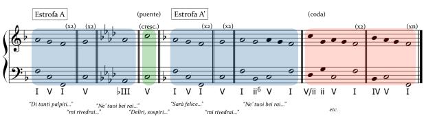 "Estructura formal, y melódico-contrapuntística del aria ""Di tanti palpiti""."