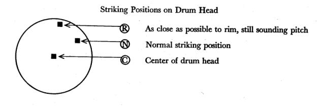 Las indicaciones se refieren a la zona del parche que debe ser percutida: Normal (N), Centro (C) y cerca del Aro (R, de Rim).