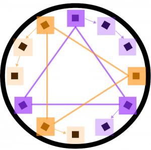 Representación de la serie dodecafónica de Un superviviente en Varsovia en un círculo cromático: Los sonidos marcados en naranja representan el hexacordo inicial, los marcados en violeta, el final.