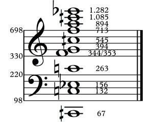 Aproximación armónica al sonido de la gran campana de la catedral de Winchester.