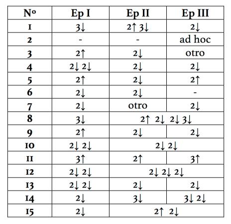 Distribución de las secuencias armónicas a lo largo de los distintos episodios de las 15 Invenciones a 2 voces de J.S. Bach.