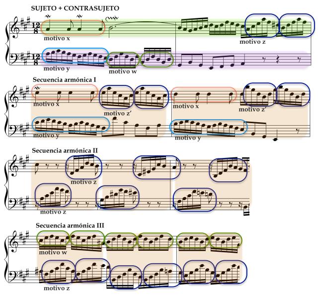 Tres secuencias armónicas construidas a partir de la combinación de cuatro motivos extraídos del sujeto y el contrasujeto de la Invención nº12 en La mayor.