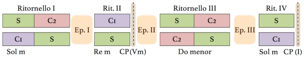 La invención nº11 pone en juego un sujeto y dos contrasujetos que se combinan con aquél de todas las formas posibles. La sección cadencial en contrapunto doble divide la obra en dos secciones..