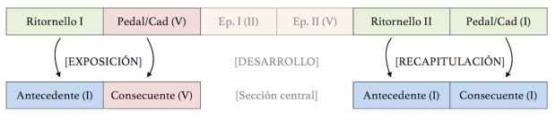 Equivalencia entre los ritornellos inicial y final de la Invención nº3, y la Exposición y la Recapitulación de una sonata.