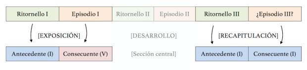 Equivalencia entre los ritornellos inicial y final de la Invención nº6, y la Exposición y la Recapitulación de una sonata.