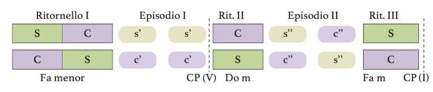 La invención nº9 está construida en dos grandes arcos tonales, apoyándose en la repetición cíclica del sujeto y contrasujeto.