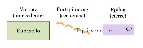Relación entre Fortspinnung y el par Ritornello - Episodio en las invenciones de Bach.