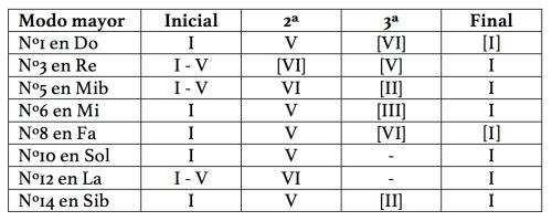 Plan tonal de las ocho invenciones a 2 voces en modo mayor.