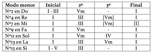 Plan tonal de las siete invenciones a 2 voces en modo menor.