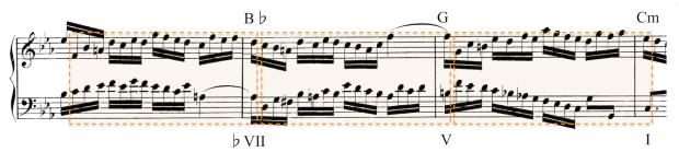 Secuencia extraída de la Invención nº2 en Do menor. El primer paso es una transposición de Si bemol mayor a su relativo Sol menor (3ª descendente). Sol es transformado en la dominante de Do menor para resolver en esta tonalidad (círculo de quintas).
