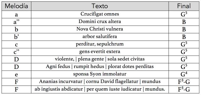 crucifigat_estructura