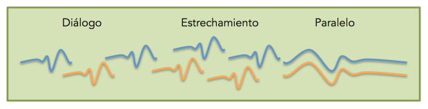 Esquema de tensión distensión contrapuntística en una subsección tipo de una sonata a 2 de Dario Castello.