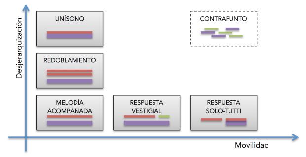 Jerarquía y movilidad en las texturas de la sinfonía clásica.