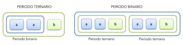 Anidamiento de un periodo binario en uno ternario y de dos periodos ternarios en uno binario.