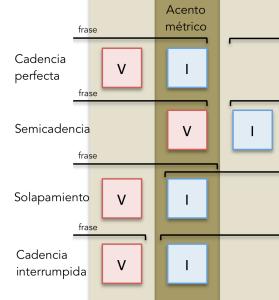 Una sucesión V-I no necesariamente constituye una cadencia perfecta.