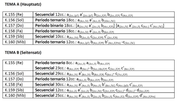 Estructura de los temas principales y secundarios de los movimientos iniciales de los cuartetos milaneses de W.A. Mozart.