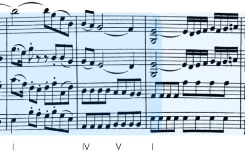 Solapamiento en la sección final del tema A del primer movimiento del cuarteto K.160.